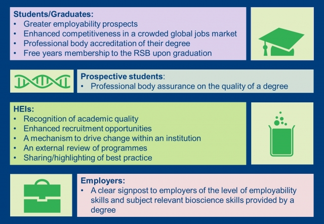 Benefits of Accreditation 3